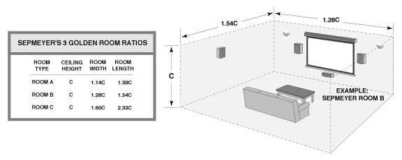 Home Theater Room Dimension Formulas Calculator Wi