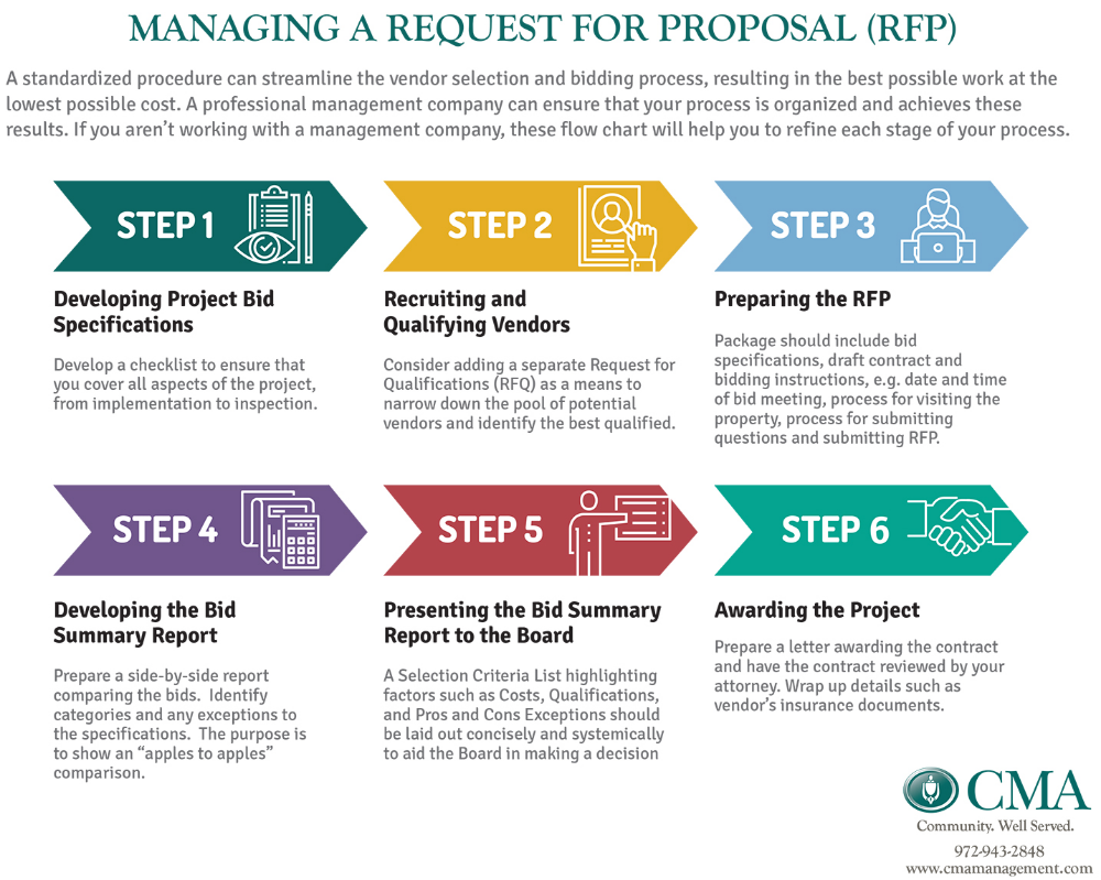 Rfp Process Flow Google Search Process Flow Request For Proposal Rfp