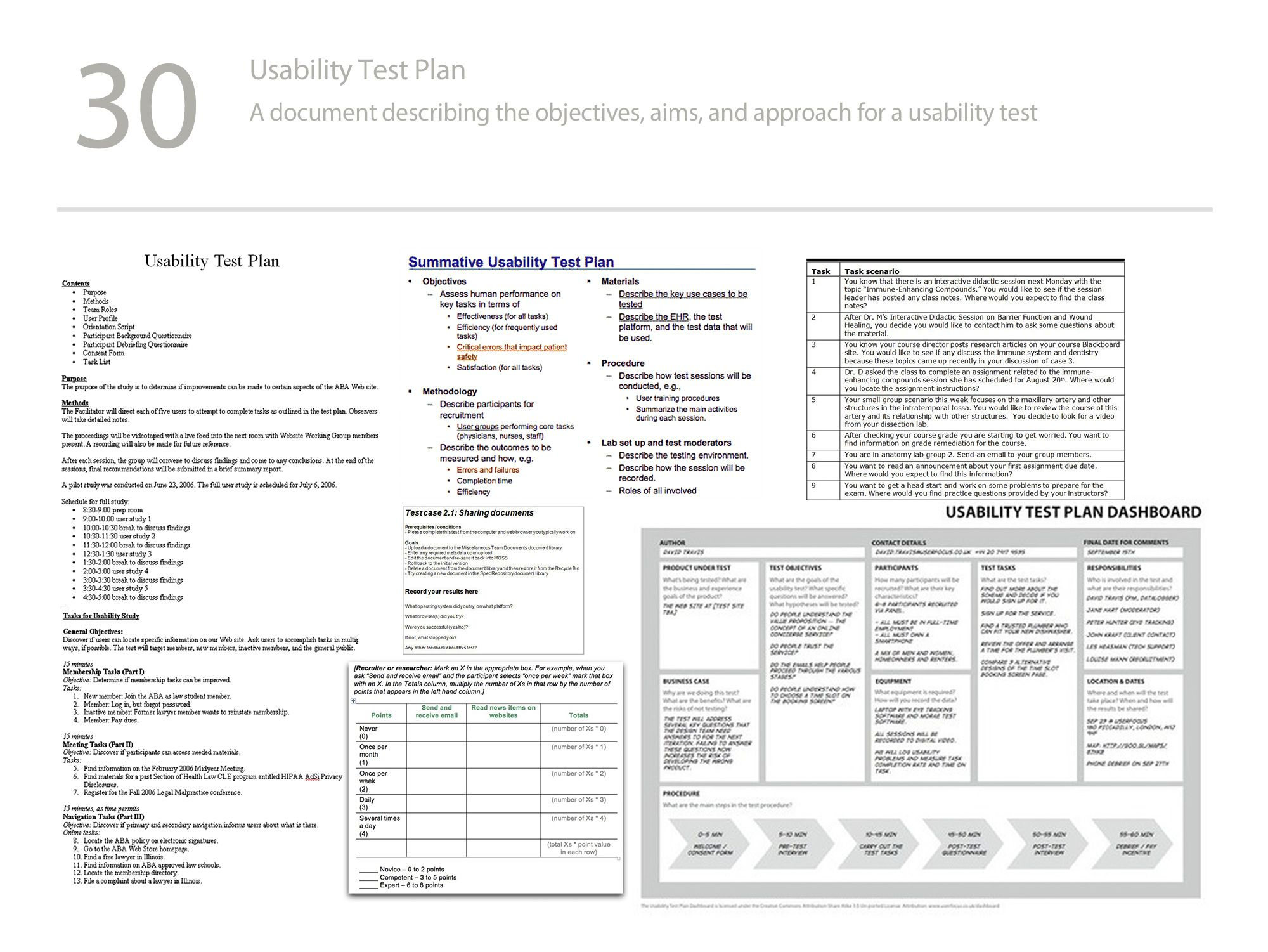 Usability Test Plan Dashboard  Uxd Stuff    Test Plan
