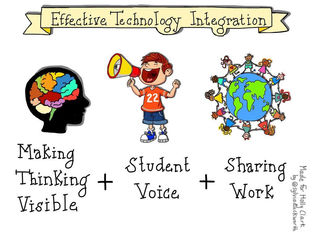 Effective Technology Integration Sylviaduckworth