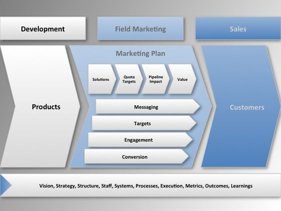 Field Marketing is Not Event Planning Field marketing - fresh blueprint events pictures