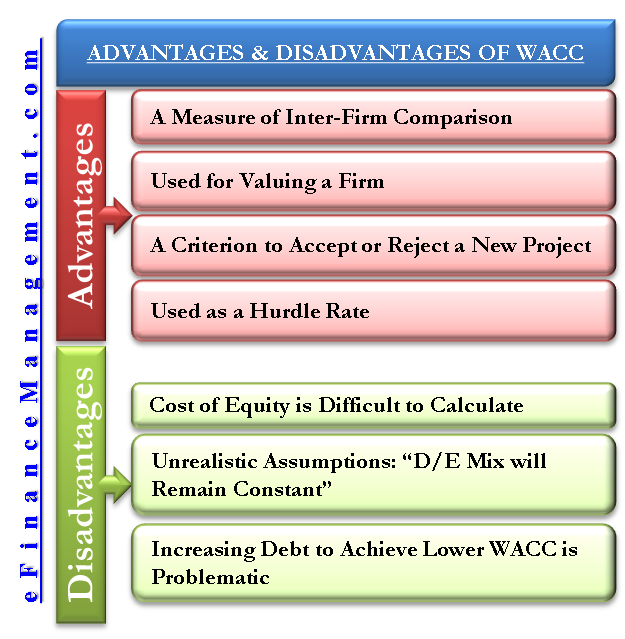 Advantages Disadvantages Of Weighted Average Cost Of Capital