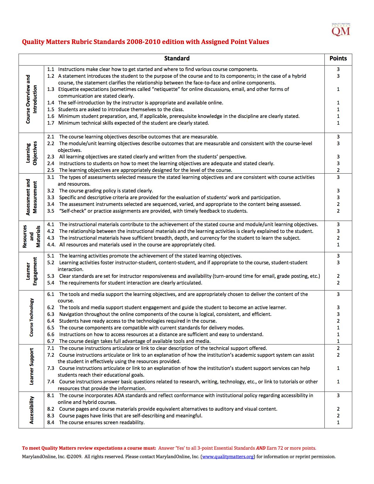 Quality Matters Rubric Standards For Online Facilitation Teaching College Instructional Design Rubrics