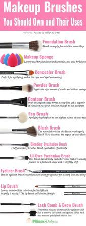 Makeup Brushes You Should Own And Their Uses Site Today Best Makeup Brushes Makeup Brushes Guide How To Clean Makeup Brushes