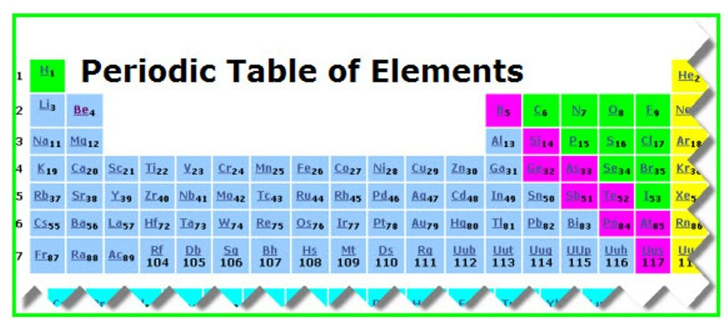 Periodic Table Dynamic Dynamicperiodictable Dynamic Periodic