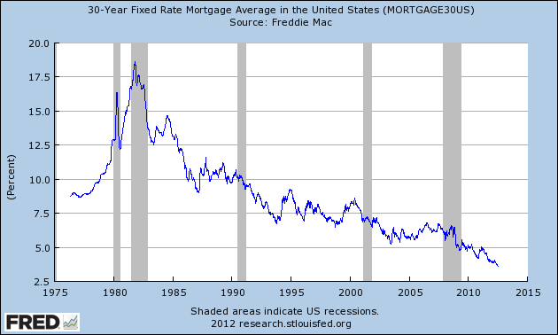 Graph Of 30 Year Fixed Rate Mortgage Average In The United States Fixed Rate Mortgage Mortgage Refinance Mortgage