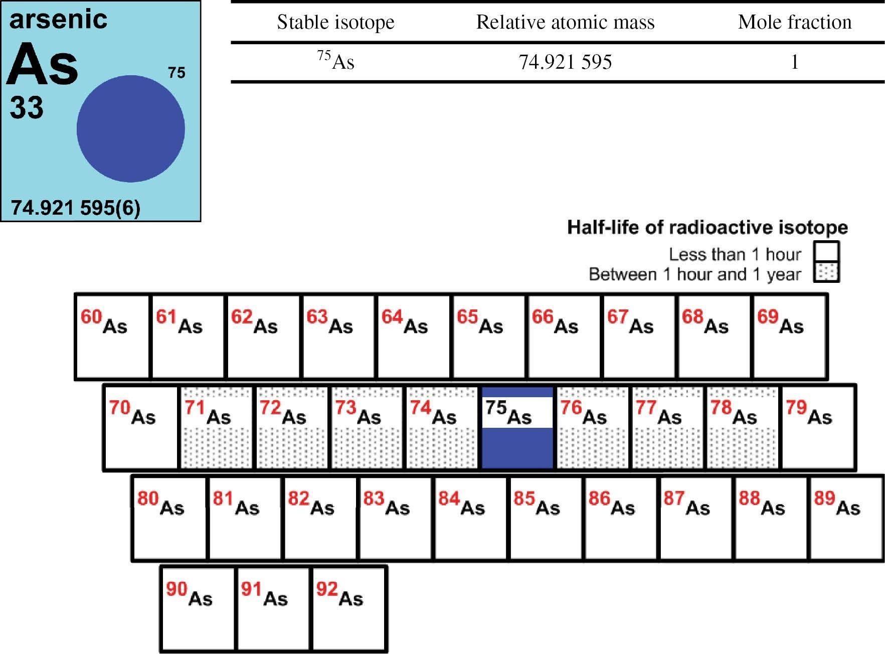 Fresh Periodic Table Metalloids