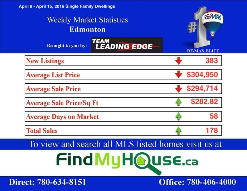 Edmonton real estate market April 8 - 15 2016