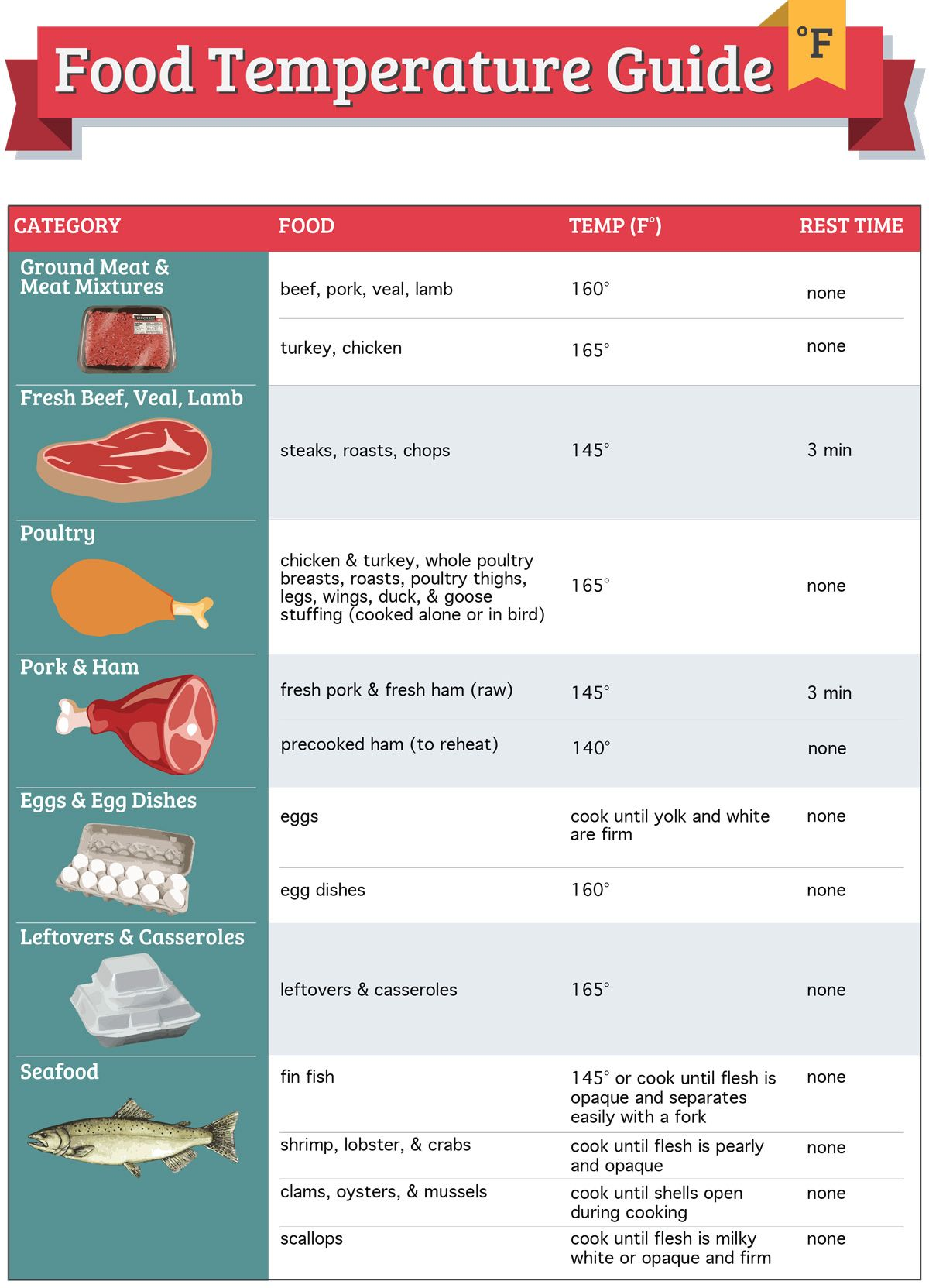 Food Cooking Temperature Guidelines