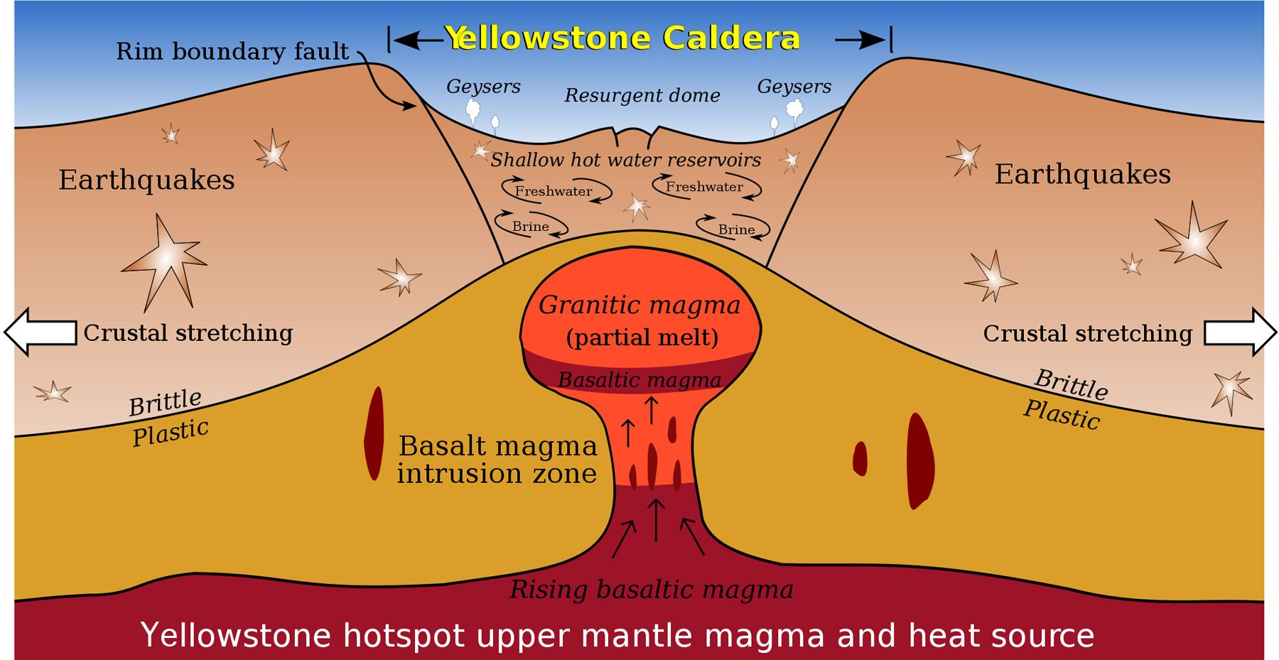This picture is a graph of the yellowstone caldera yellowstone is this picture is a graph of the yellowstone caldera yellowstone is a super volcano pooptronica