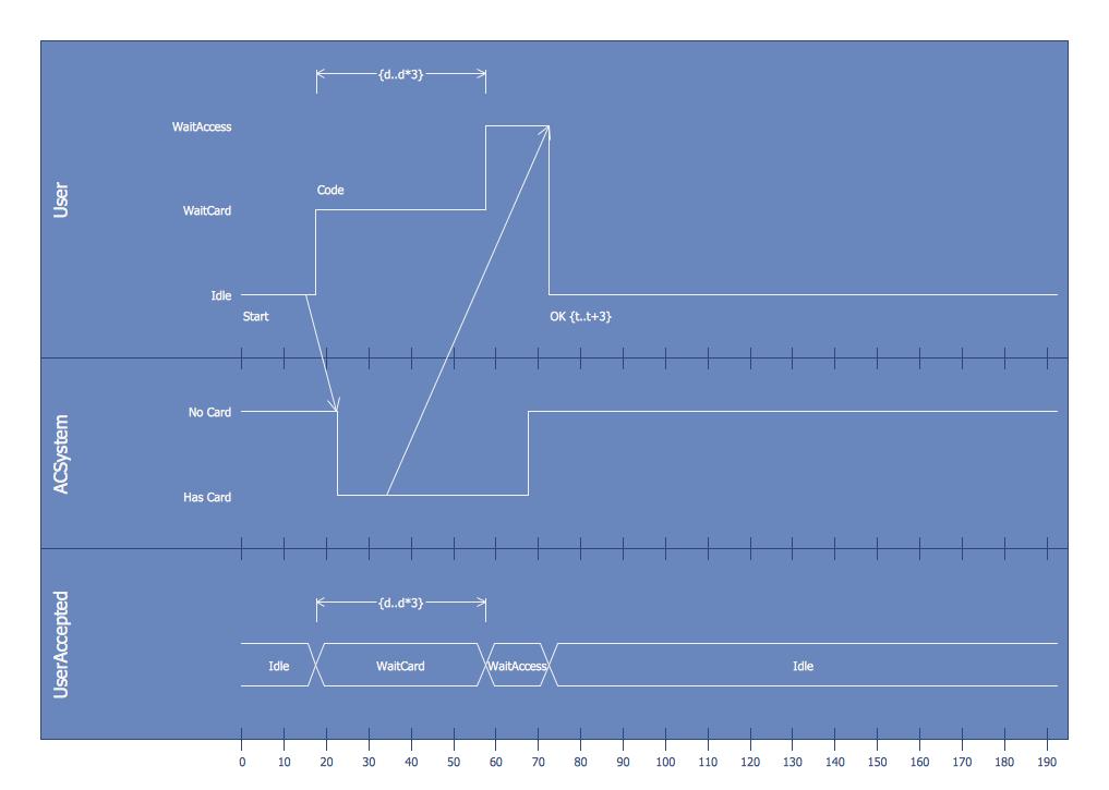 ATM UML Timing Diagram | Software Development - ATM UML