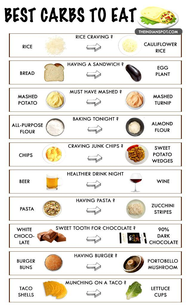 healthy food list TOP 10 LOW CARB FOOD SWAPS THAT WILL