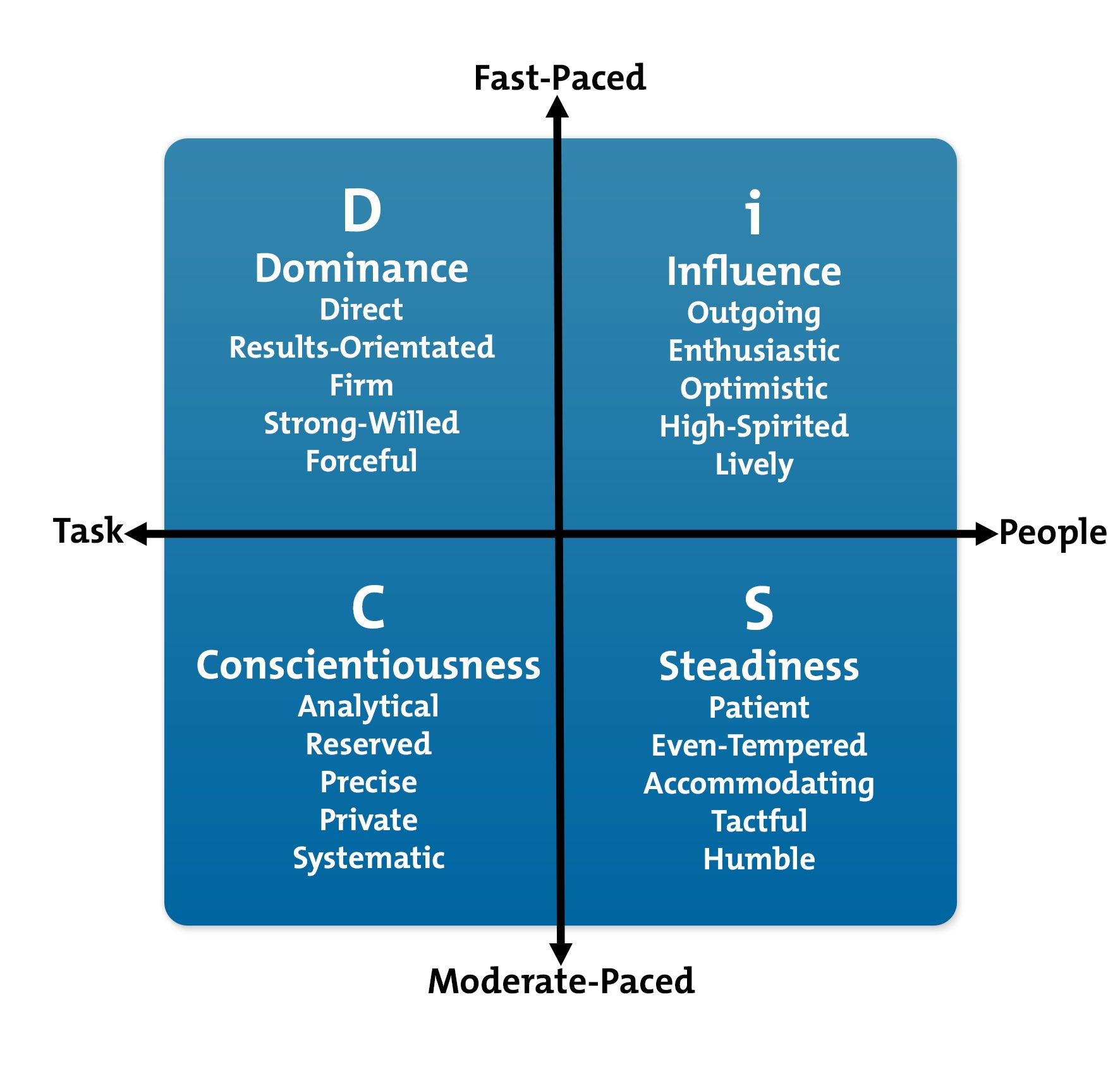 The Disc Model Understanding People S Personal Styles