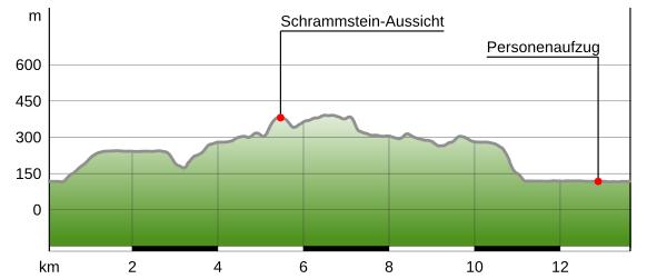 Hohenprofil Der Tour Bad Schandau Schrammsteinaussicht Breite Kluft Bad Schandau Gps Wandern Nationalpark Sachsische Schweiz Bad Schandau
