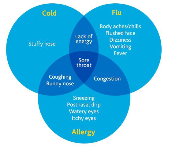 When A Cold Is Not Just A Cold | Itchy eyes, Congested nose, Itchy ...