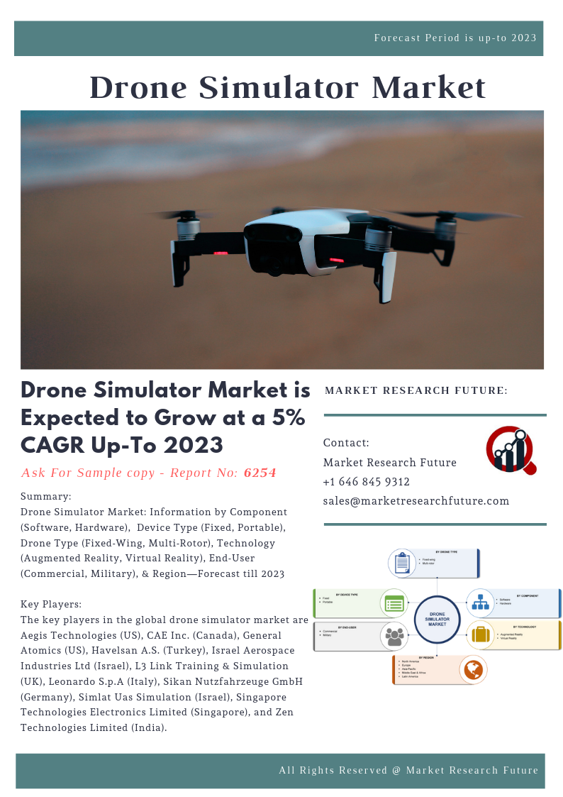 Drone Simulator Market: Information by Component (Software