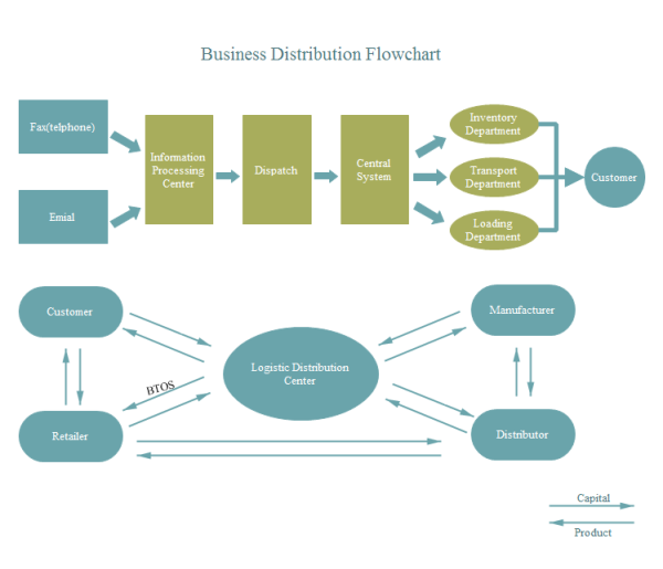 Pin by carolinejones on flowchart design pinterest flowchart business distribution flowchart examples and templates wajeb