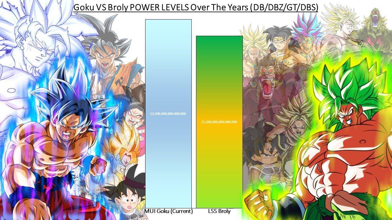 Goku Vs Broly Power Levels Over The Years Db Dbz Gt Dbs Dragon Ball Super Funny Dbz Gt Goku Vs