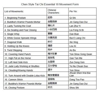 Chen Style Tai Chi Essential 18 Movement Form Image.jpg | Chinese ...