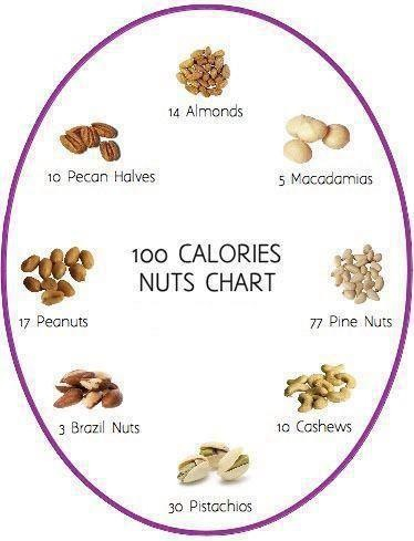 Pin By The Blender Girl On Health And Nutrition Tips No Calorie Snacks 100 Calories Health And Nutrition