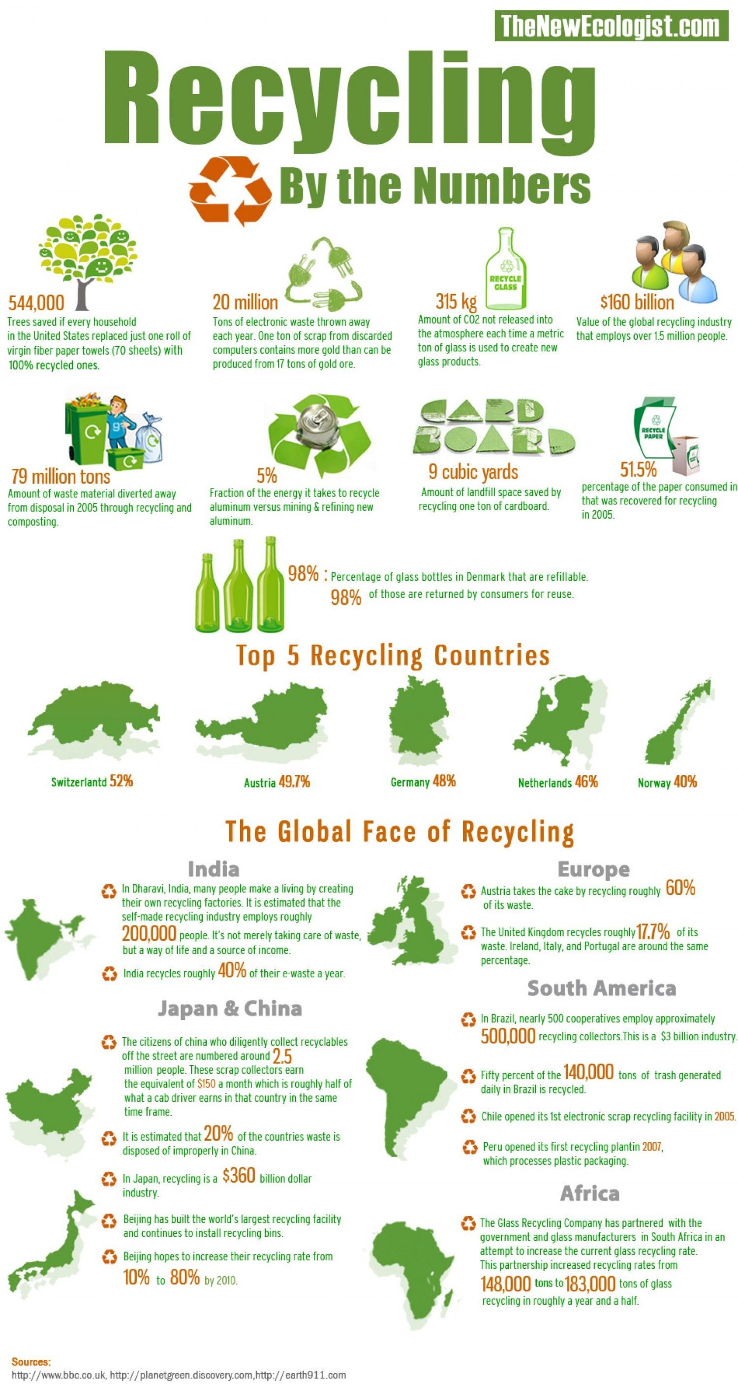 Recycling by the numbers infographic go green for Facts about going green