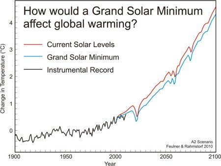 A Grand Solar Minimum Would Barely Make A Dent In Human Caused Global Warming Dana Nuccitelli Global Warming Greenhouse Gases Global