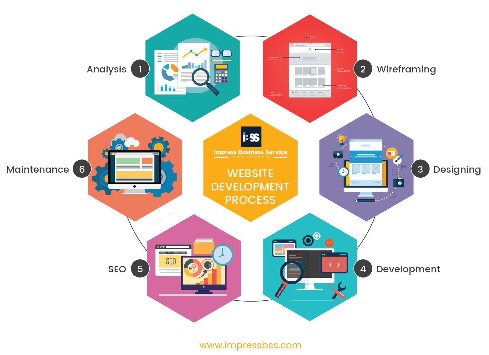 Pin By Impressbss On Infographic Design Web Development Design Web Design Company Website Design