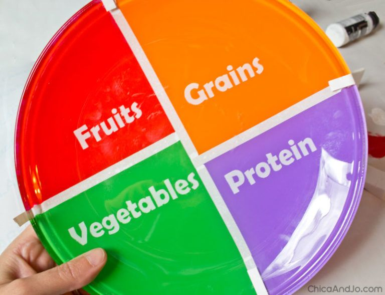 Make your own MyPlate food pyramid plate Chica and Jo in