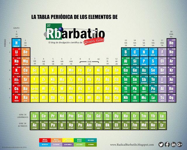 Radical Barbatilo La nueva Tabla Periódica versión Radical - new tabla periodica de los elementos i