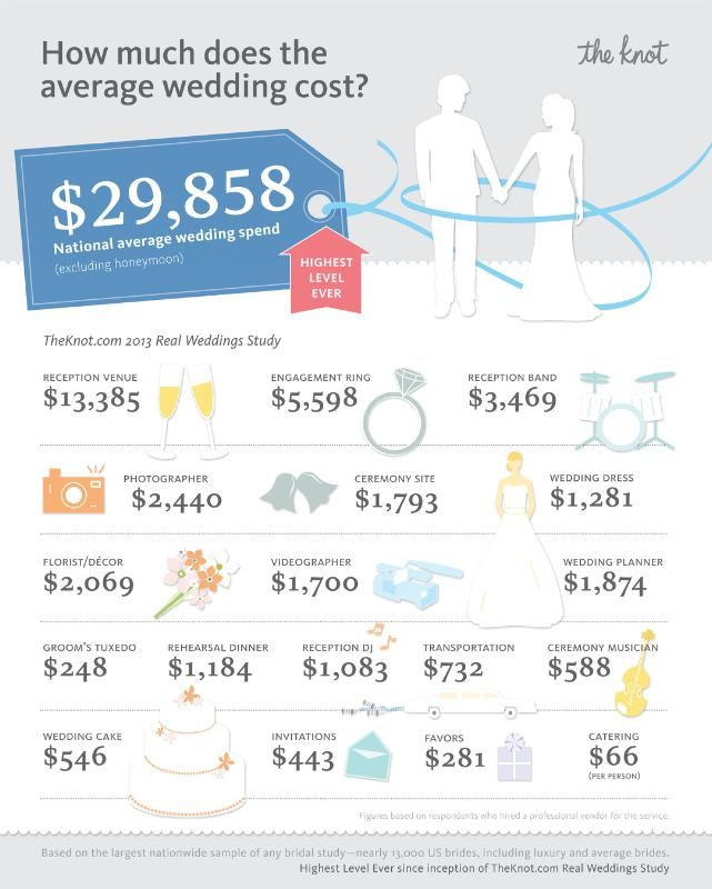 How Much Does The Average Wedding Cost See 2017 Statistics From Knot Ow Ly Vbplu This Is So Depressing