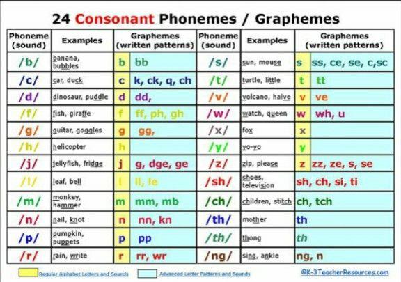 Phonemes  AlphabetPhonics    English Phonics Phonics