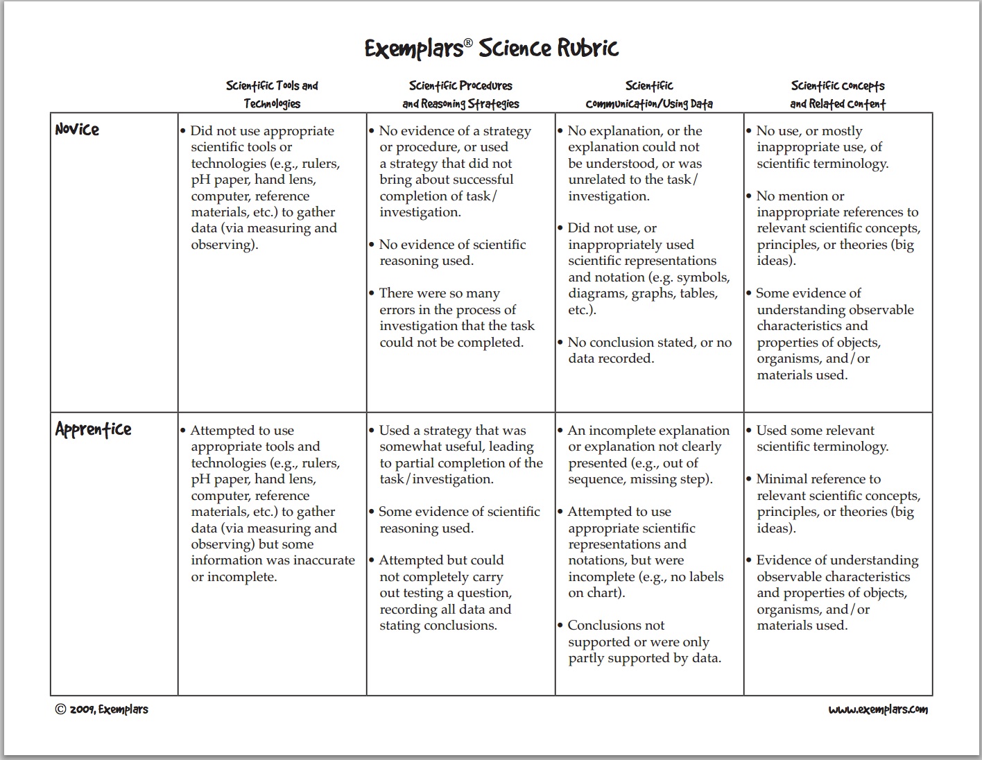 rubric for science essay Rubric tool - use this tool to set up a grading criteria for assignments.