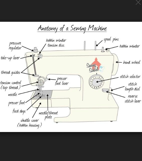 Let S Identify The Parts Of The Machine Sewing Machine Drawing Sewing Machine Sewing Basics