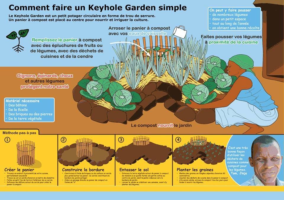 Comment faire un keyhole garden simple ? (jardin \
