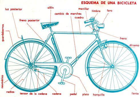 Resultado de imagen de esquema bicicleta  Homework  Pinterest