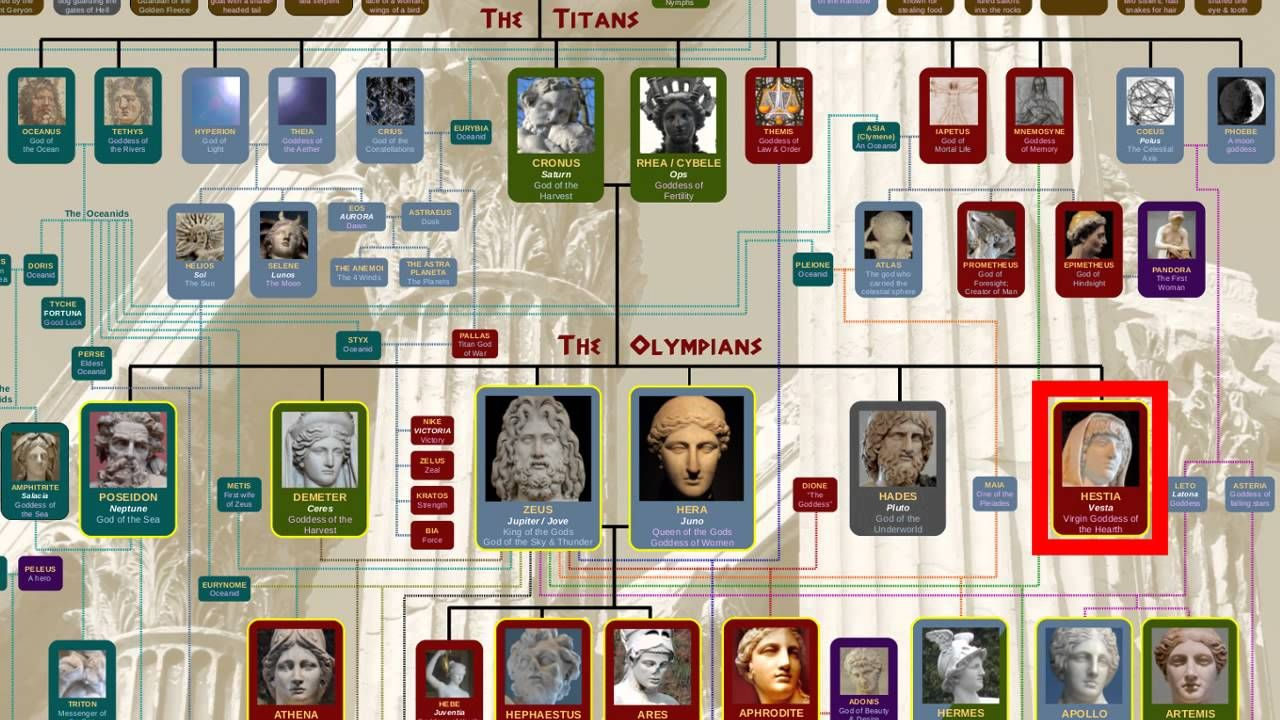 family importance in greek mythology Greek mythology family tree- bad pics but cool reference  because it was something that was important to these cultures map of awesomeness see more from facebook.