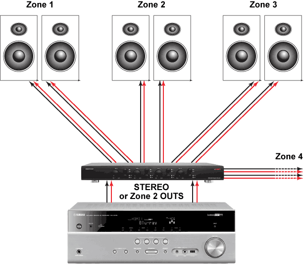 Using A Speaker Selector Switch For Whole Home Audio Whole Home Audio Home Audio Speaker