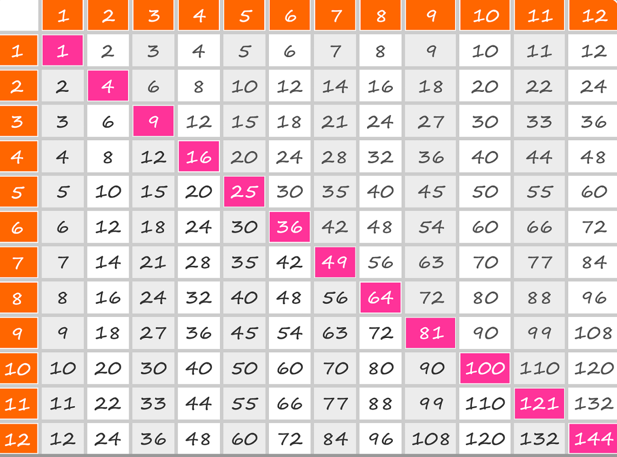 Free Times Tables Square Printable In