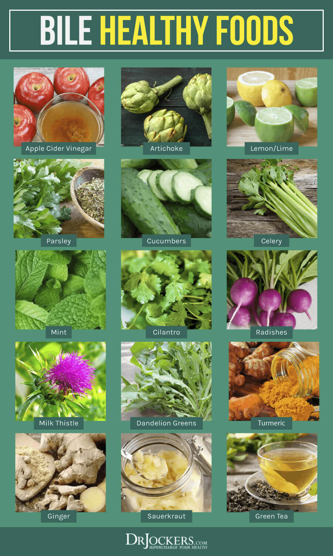 Bile Flow Top 15 Herbs To Support Liver Gallbladder Drjockers Com Gallbladder Liver Health Gallstone Diet