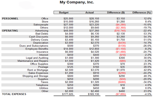 Catering Expenses Spreadsheet Business Templates
