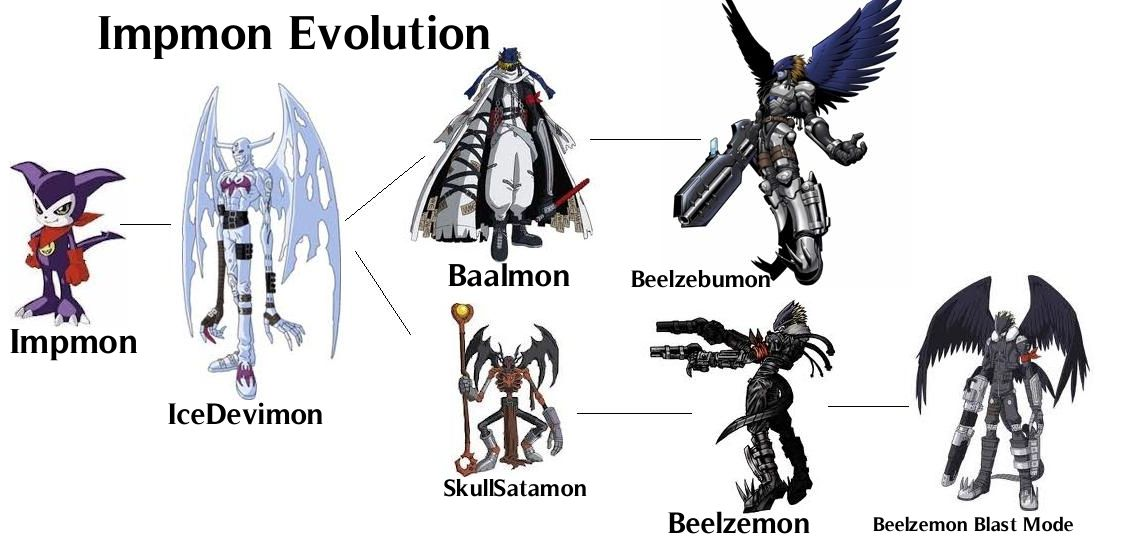 Impmon Stages Of Evolution. From Fazheres.com