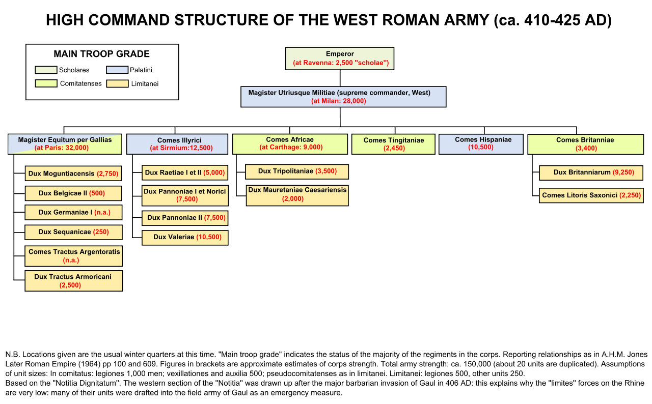 C 410 425 Ce High Command Structure Of The West Roman