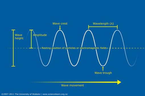 Fundamentals Of Waves Learning Science Physical Science Waves