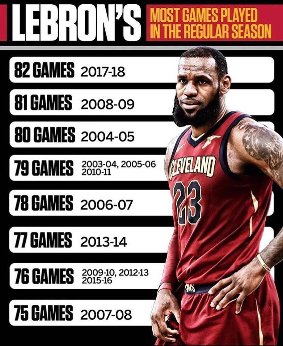Well They Say It S A First Time For Everything Huh Guess So In This Case 82 82 In My 15th Season Just Wanna First Time For Everything Lebron Lebron James