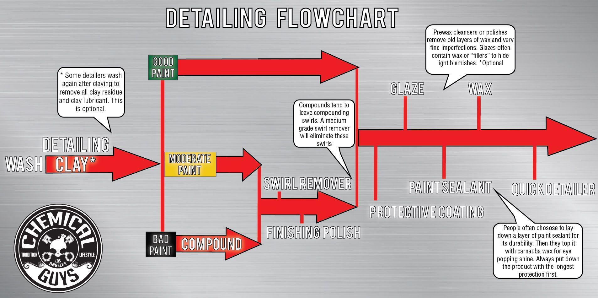 Auto detailing 101 chemical guys flowchart for proper car