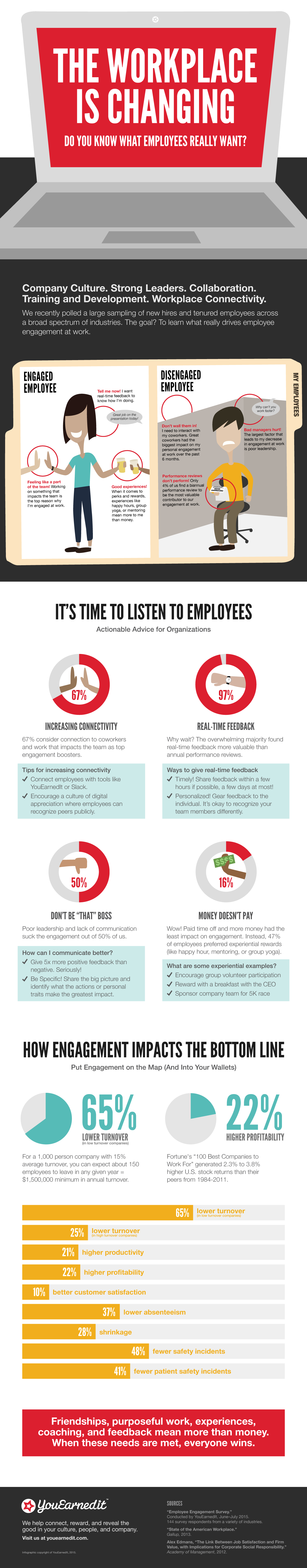 The Workplace is Changing #infographic