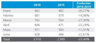 a cifra de Concursos del primer semestre de 2015 es 2.995, un 23,40% menos que el año pasado. #Informa