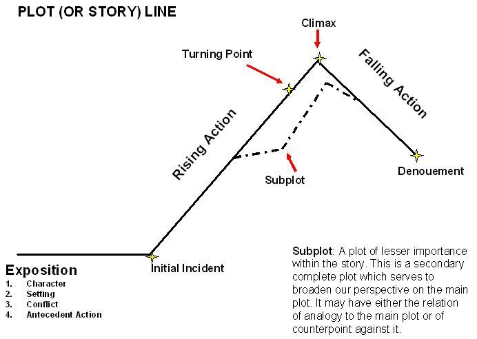 Pin by Jessica Callen on Writing Pinterest - story outline template