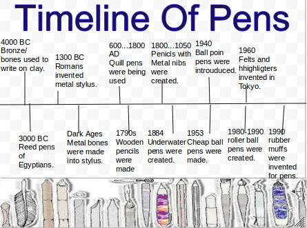 timeline of pens | Tangible Things Museum in a Drawer | Pinterest ...