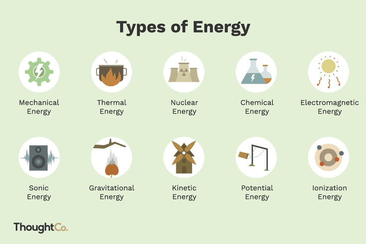 10 Types Of Energy And Examples Types Of Science Physics And Mathematics Energy Forms